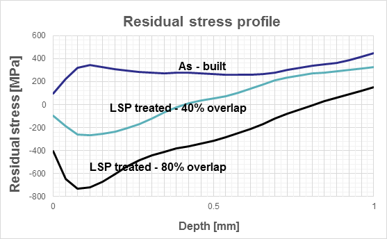 Residual stress profile of 316L samples made by SLM