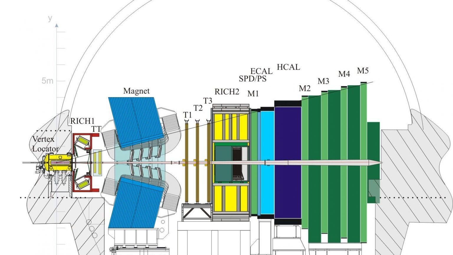 Le détecteur LHCb