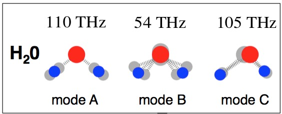 Vibrational modes and frequencies of a water molecules