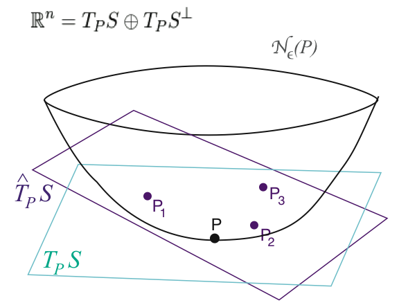Tangent space estimation