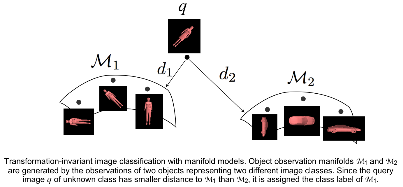 Transformation-invariant image classification