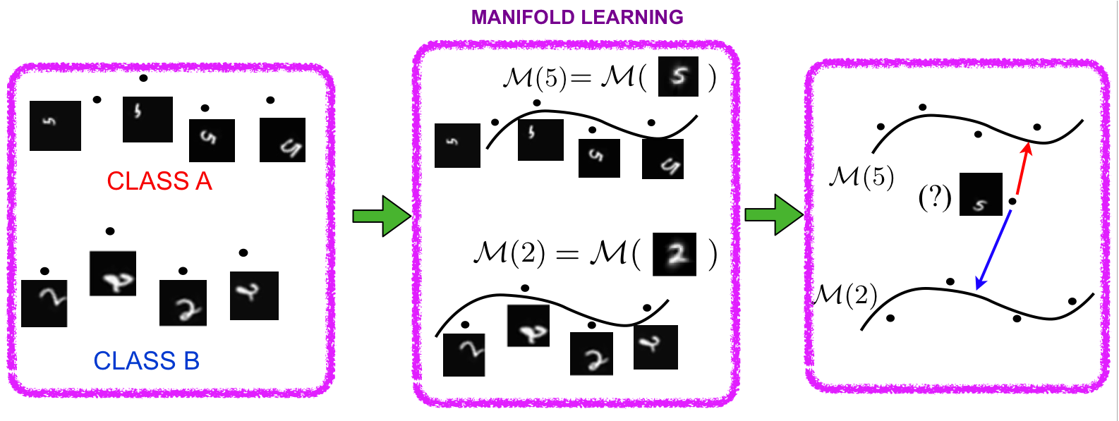Supervised manifold learning