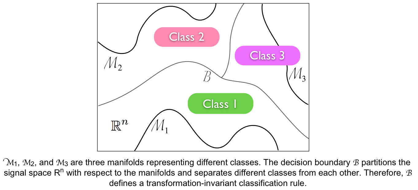 Image classification with manifolds
