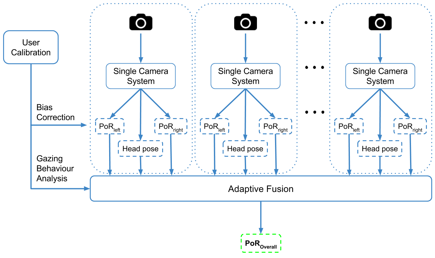 Multi-camera eye tracking system overview