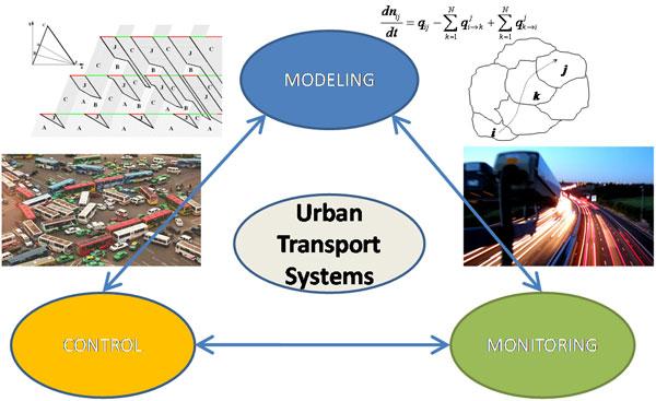LUTS Urban Transport System model