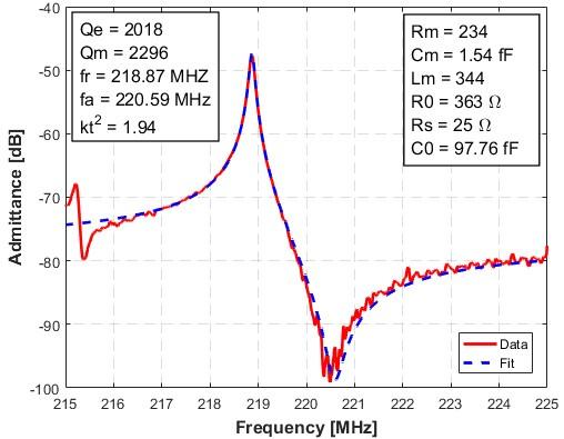 Performance assessment of electroacoustic piezoelectric resonators