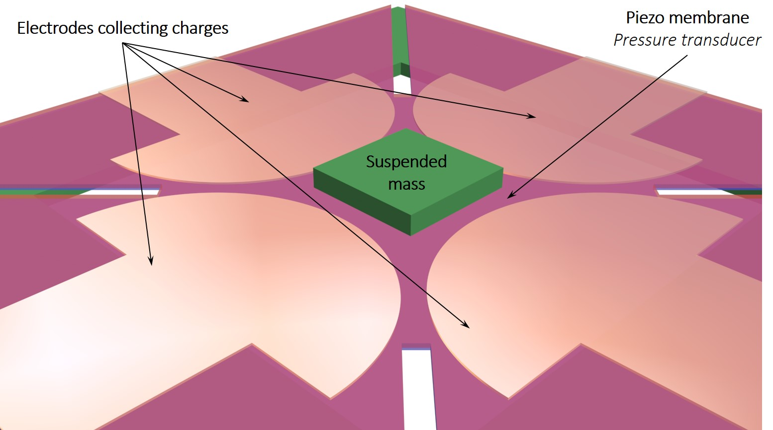 Piezoelectric MEMS for vibrations sensing