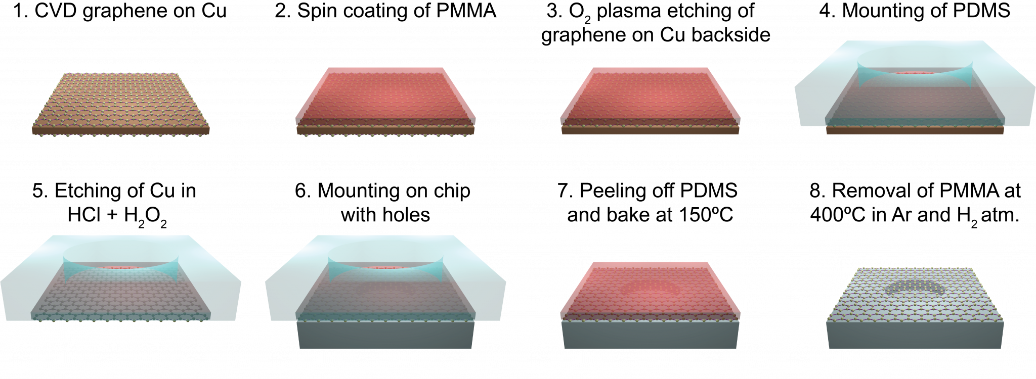 Fabrication graphene resonators