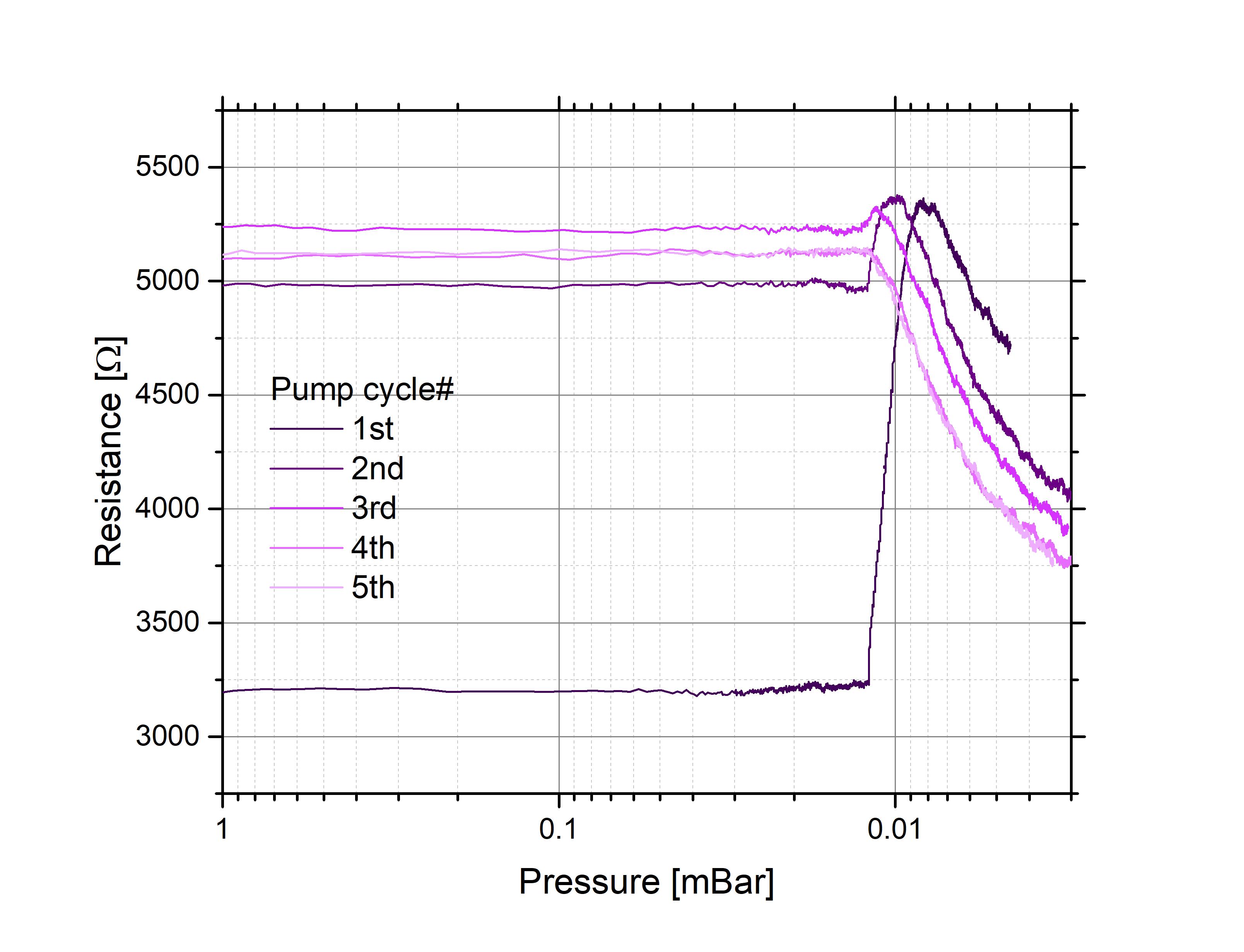 Gas response
