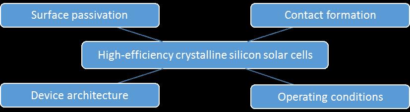 Silicon-based heterojunction solar cells – PV-LAB