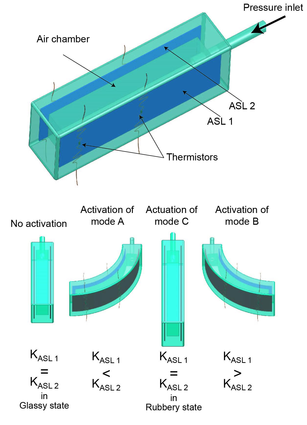 Adjustable stiffness structures – RRL