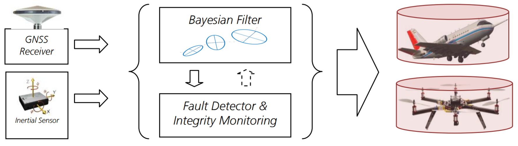 Autonomous_Integrity_Monitoring_in_GNSS_Systems
