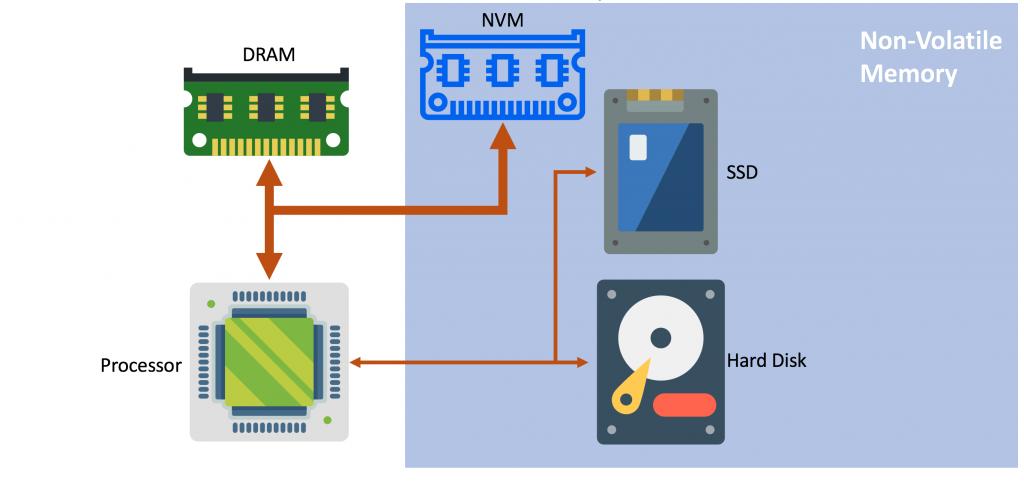 Non-Volatile Memory (NVM) – VLSC