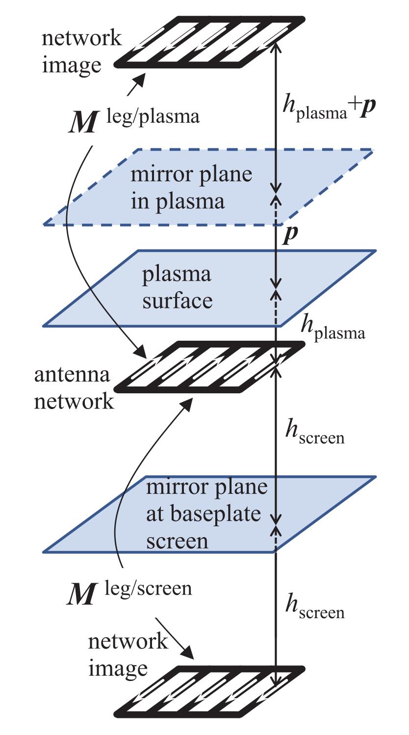 Complex Image Method schematic