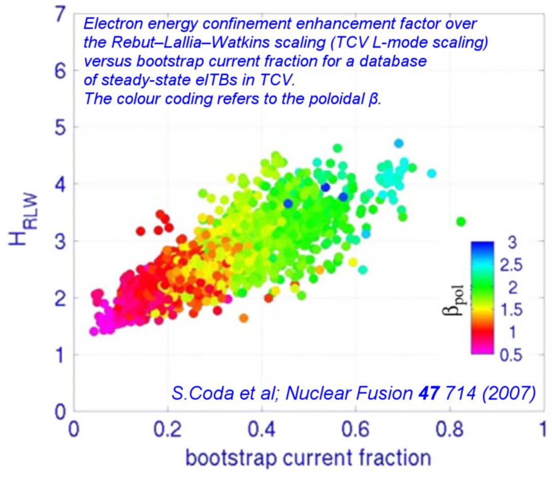 Confinement vs. Bootsrap Current Fraction