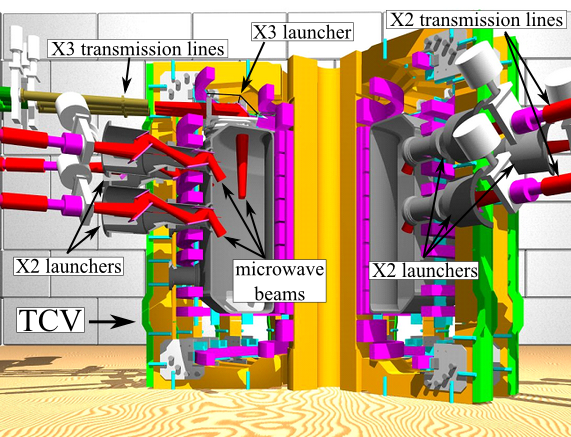 3D drawing of ECRH-ECDD launchers