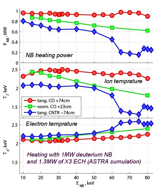 NBH-TCV ASTRA simulation