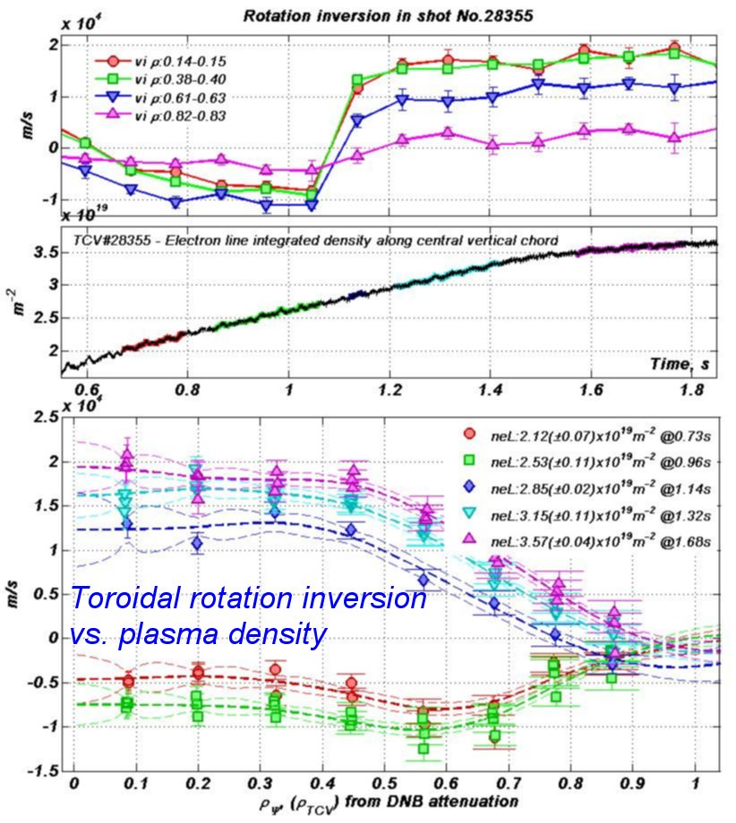 TransportRotation/Rotation_Duval_2008