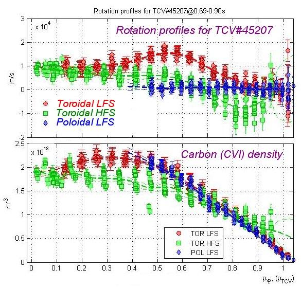Rotation HFS, LFS toroidal and poloidal LFS
