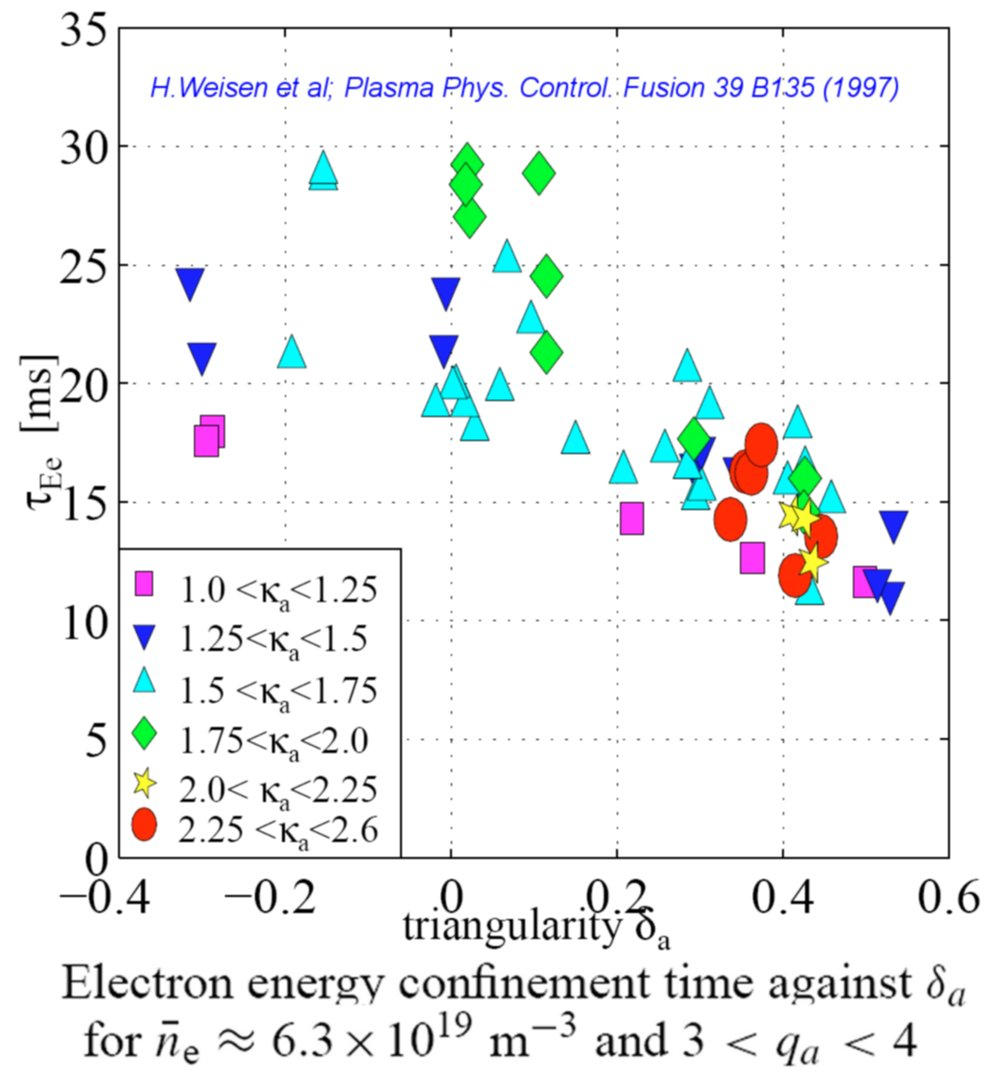 Electron Confinement vs. Triangularity