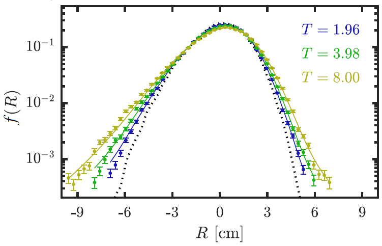TAFLM fits (solid lines) for normalized suprathermal ion distributions $f(R)$ obtained with GBS (points; error bars are computed via bootstrapping) in an asymmetric quasi-diffusive regime [9]. The model gives a good description of the time evolution of $f(R)$, as shown by the results at different simulation times $T$. The dotted line corresponds to $T=0$.