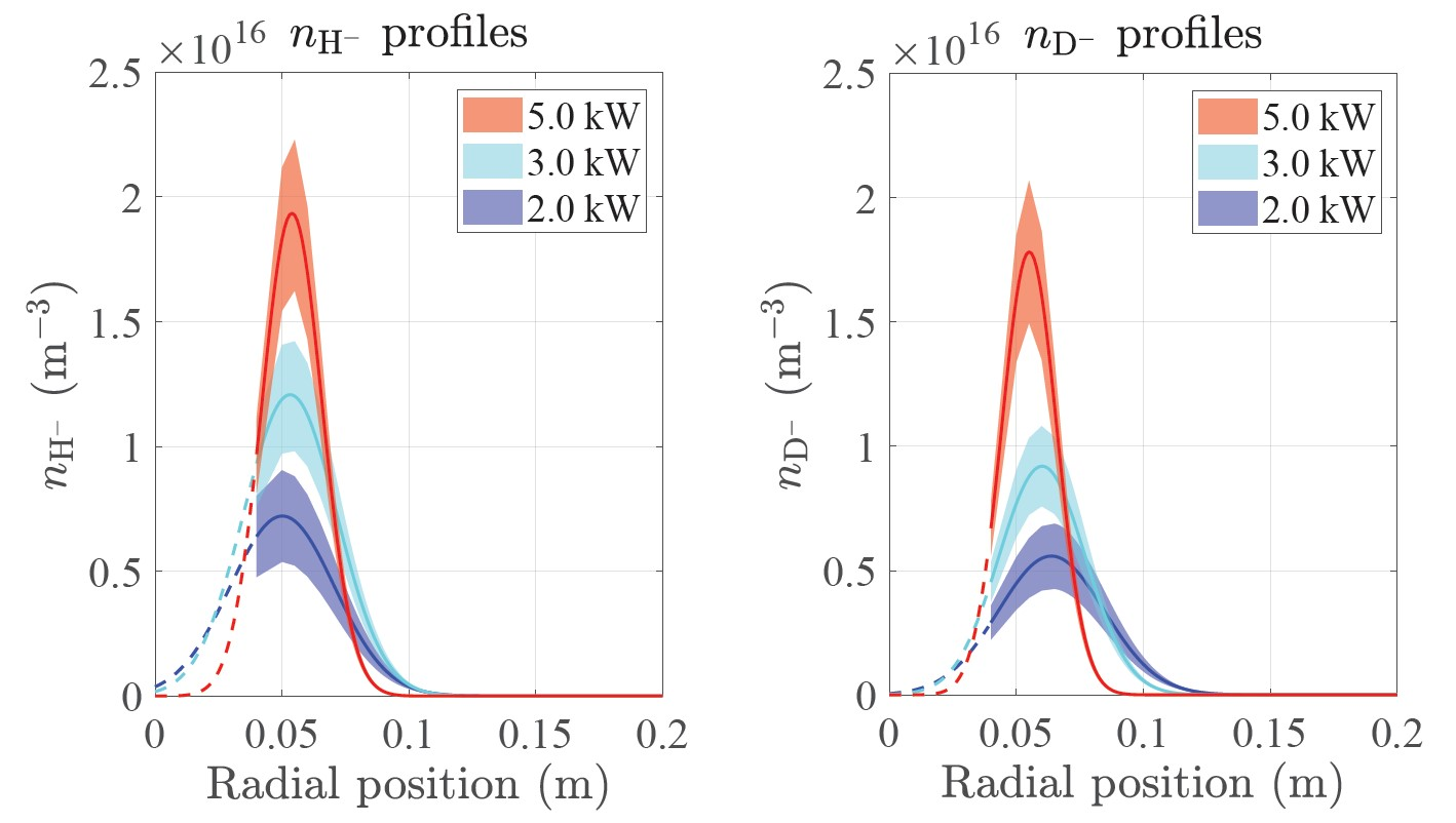 Radial profiles of negative ions in $H_2$ and $D_2$  plasmas for different powers obtained using the relative negative ion profiles measured with laser photo-detachment and calibrated with CRDS line-integrated measurements.