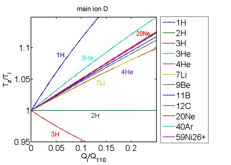 Impurity to main ion temperature ratio as a function of ion power normalised to equipartitionality and of species