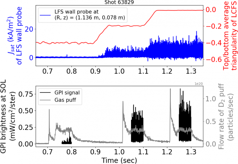 Evolution of triangularity (red) and ion saturation current of a LFS Langmuir probe (blue). As triangularity increases from -0.4 to 0.0 the saturation current increases (enhanced plasma/wall interaction and SOL turbulence). The black traces in the lower box show the D2 flow rate (gray) and the GPI brightness (black). The latter is indicative of enhanced SOL turbulence and plasma/wall interaction.