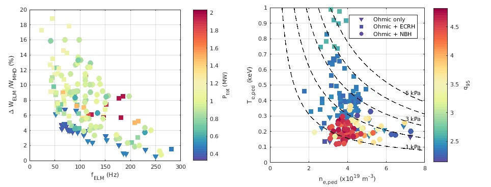 (left) Normalised stored energy losses vs ELM frequency; (right) Pedestal top temperature  vs pedestal top density for the 3 heating scenarios applied on TCV