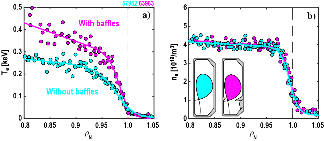 Measured (a) electron temperature and (b) density pedestal in unfuelled, PNBI=1MW discharge with (magenta) and without (cyan) baffles.