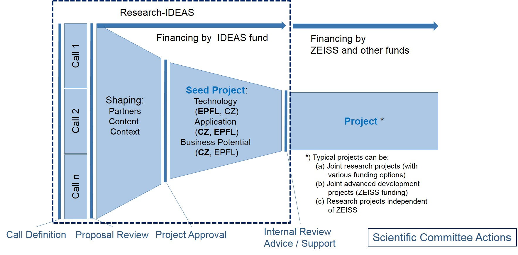 Description of IDEAS Project Pipeline